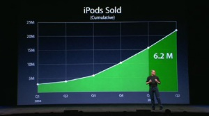 Ipod Growth 3